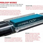 Could the Hyperloop transportation concept from Tesla Crack the Sales Ban in Texas