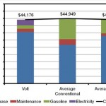 Average Lifetime Costs of EV's Are Within 10% Of Gas Run Vehicles