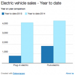 Increased UK Electric Car Sales Bolstered by Great Demand for Green Cars